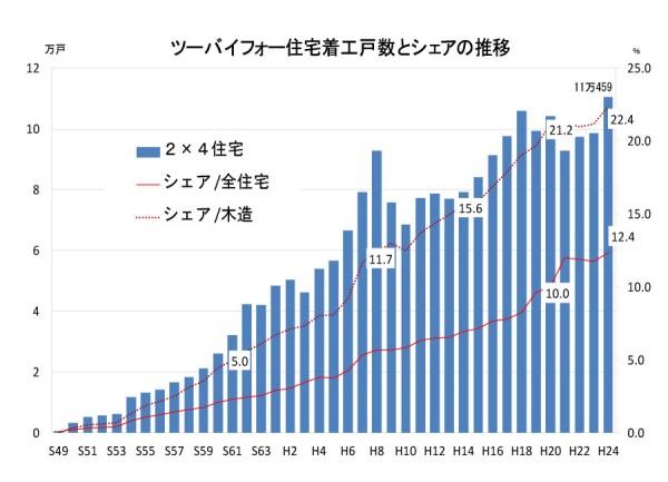 ツーバイフォー住宅着工戸数とシェアの推移
