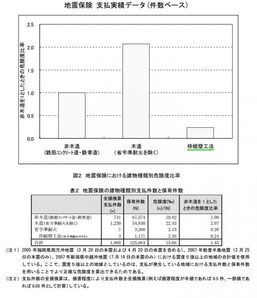 地震保険 支払実績データ(件数ベース)